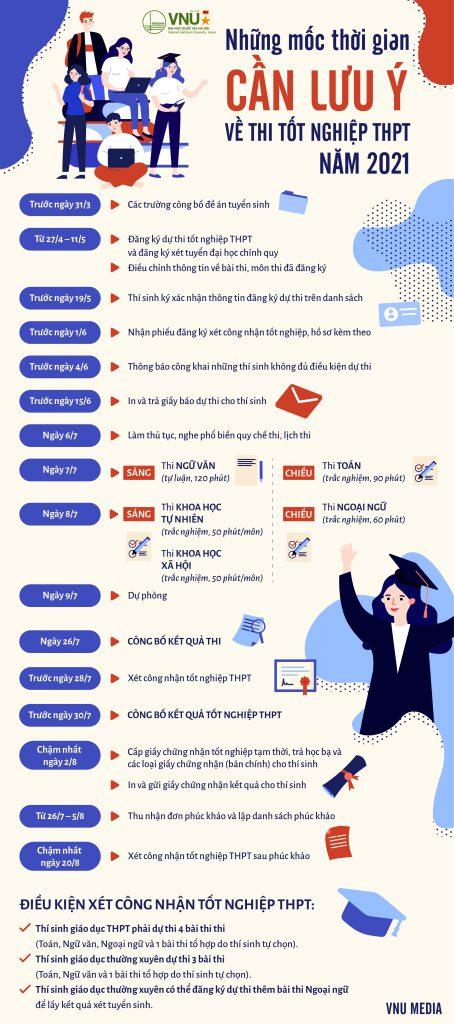 Những mốc thời gian thí sinh thi tốt nghiệp THPT 2021 cần lưu ý